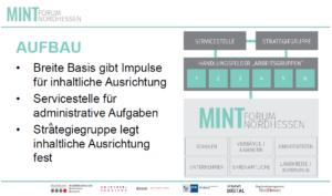 Aufbau Mintforum Nordhessen